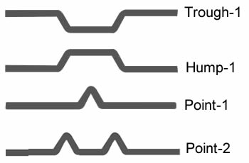 A plan of types of point, trough and hump of rod network belt